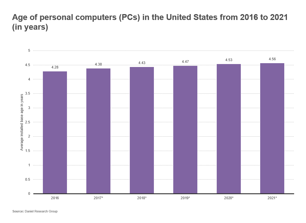 Bar graph depicting the age of personal computers in the US from 2016 to 2021 (in years)