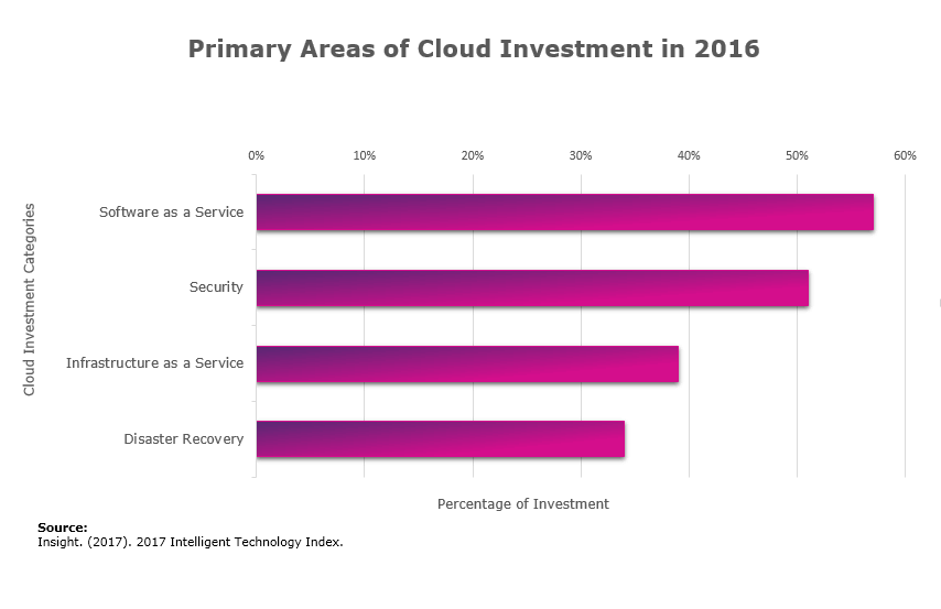 Chart showing Software as a Service as the top performing cloud platform from 2016, according to Insight's 2017 Intelligent Technology Index.