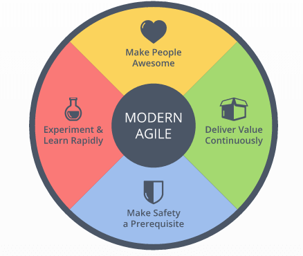 Illustration of agile values equal experiment, make people awesome, deliver value and be safe