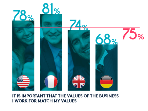 Infographic displaying the percentage of Millennial's that want to have their companies values match their own. With a global average of 75%