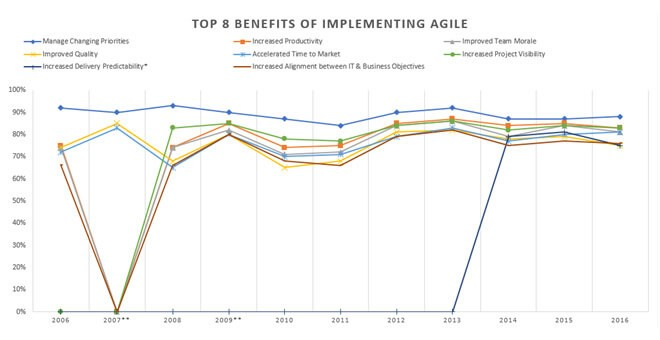 Chart of The 8 Benefits of Implementing Agile with Increased delivery predictability rising to 80% in 2013 and staying there till 2016