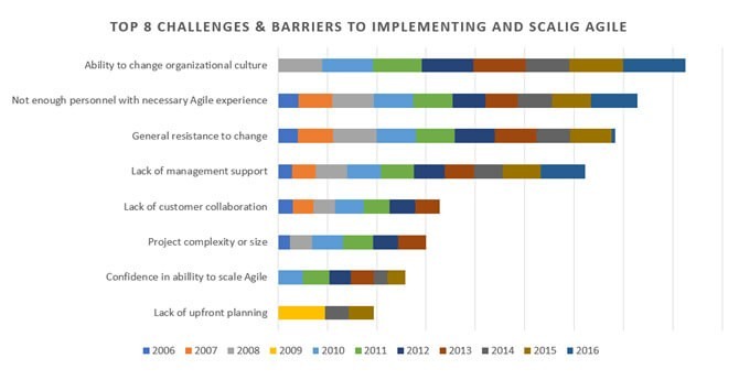 Chart showing Ability to change organizational culture ranking the highest from 2006 - 2016