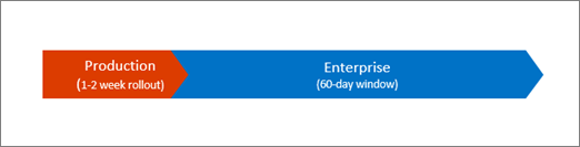 New features show up for enterprises 60 days after the Production Ring release.