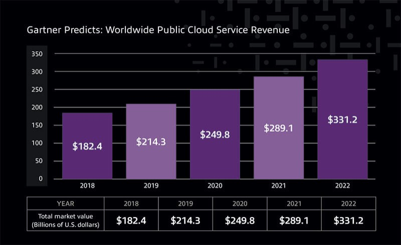 Total market value of Worldwide Public Cloud Service Revenue in billions of U.S. dollars. 2018: $182.4, 2019: $214.3, 2020: $249.8, 2021: $289.1, 2022: $331.2