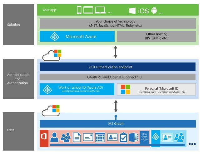 Microsoft Graph, previously known as the Office 365 unified API, exposes the multiple APIs from Office 365 services through one REST API endpoint.